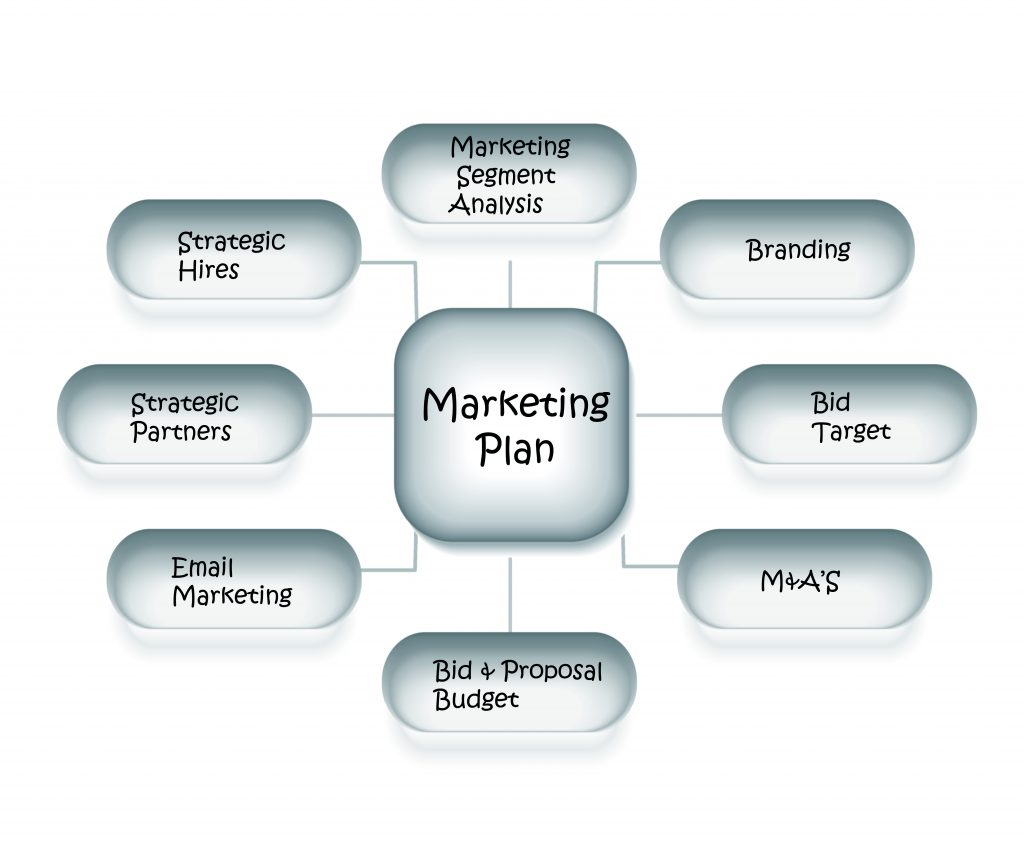 flowchart of marketing strategy diagram